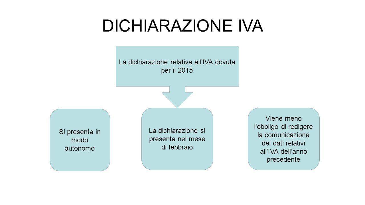 DICHIARAZIONE IVA La dichiarazione relativa all'IVA dovuta per il 2015 La dichiarazione si presenta nel mese di febbraio Viene meno l'obbligo di redigere la comunicazione dei dati relativi all'IVA dell'anno precedente Si presenta in modo autonomo