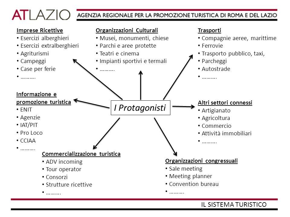 Direttrici programmatiche 1) BRANDING & DESTINATION MARKETING CONSUMER MARKETING: azioni rivolte ai consumatori/turisti mirate alla promozione della destinazione Italia.