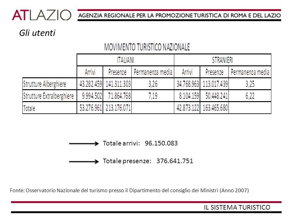 Totale arrivi: 96.150.083 Totale presenze: 376.641.751 Fonte: Osservatorio Nazionale del turismo presso il Dipartimento del consiglio dei Ministri (Anno 2007) IL SISTEMA TURISTICO Gli utenti