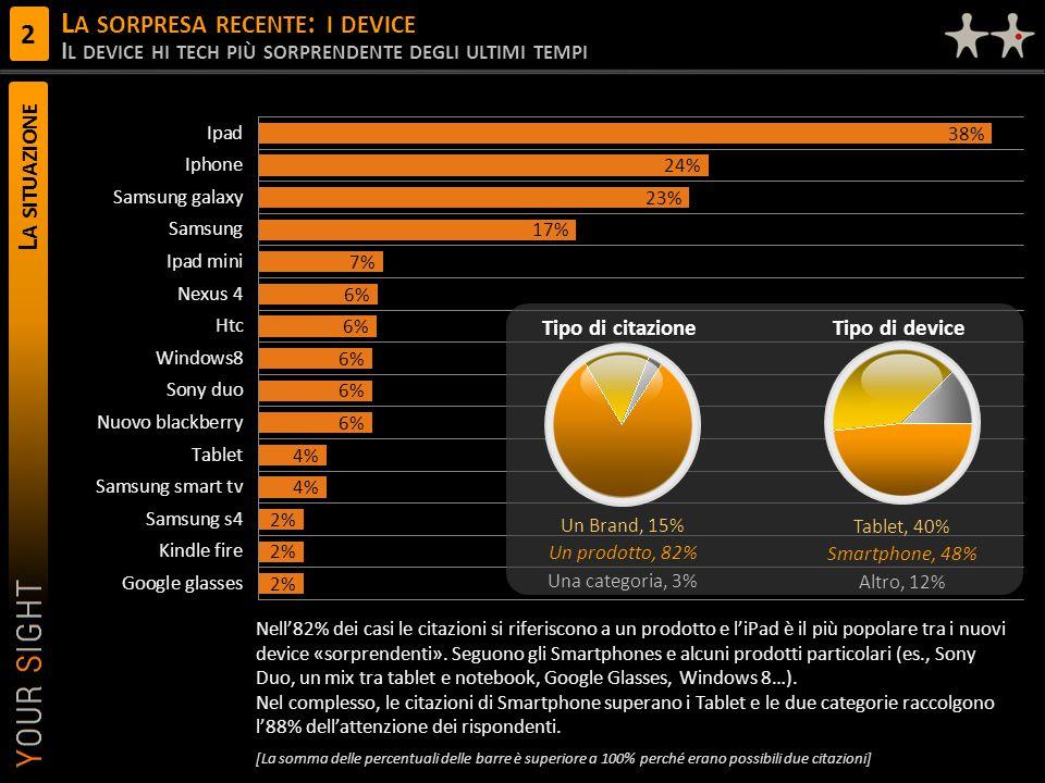 L A SITUAZIONE L A SORPRESA RECENTE : I DEVICE I L DEVICE HI TECH PIÙ SORPRENDENTE DEGLI ULTIMI TEMPI 2 Una categoria, 3% Un Brand, 15% Un prodotto, 82% Altro, 12% Tablet, 40% Smartphone, 48% Tipo di citazioneTipo di device Nell'82% dei casi le citazioni si riferiscono a un prodotto e l'iPad è il più popolare tra i nuovi device «sorprendenti».