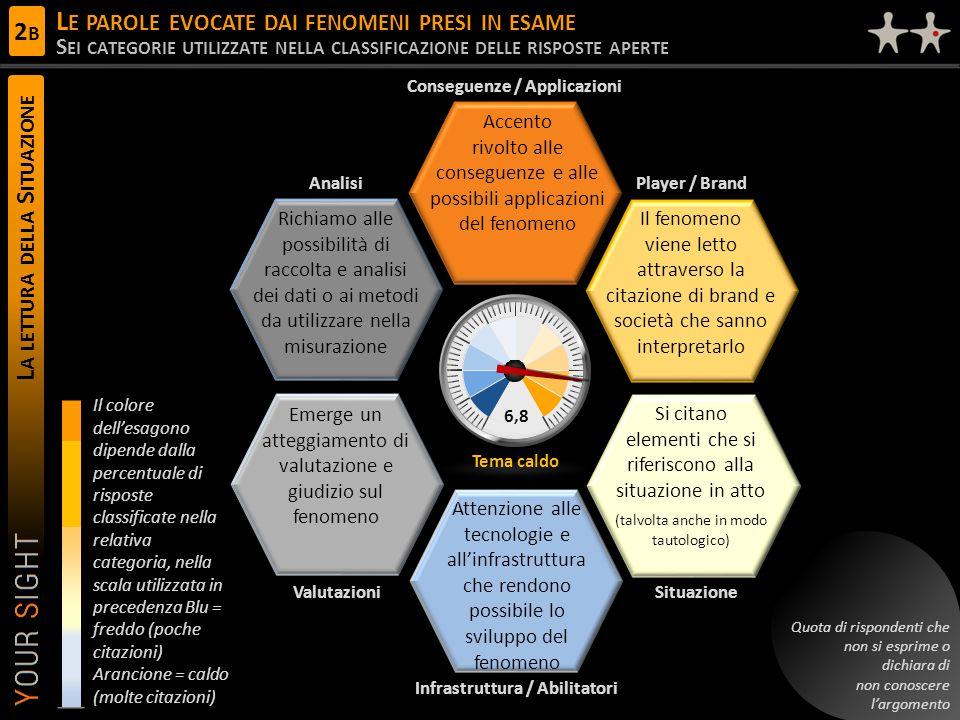 L A LETTURA DELLA S ITUAZIONE L E PAROLE EVOCATE DAI FENOMENI PRESI IN ESAME S EI CATEGORIE UTILIZZATE NELLA CLASSIFICAZIONE DELLE RISPOSTE APERTE 6,8 Conseguenze / Applicazioni Player / Brand ValutazioniSituazione Analisi Infrastruttura / Abilitatori Tema caldo Accento rivolto alle conseguenze e alle possibili applicazioni del fenomeno Il fenomeno viene letto attraverso la citazione di brand e società che sanno interpretarlo Si citano elementi che si riferiscono alla situazione in atto (talvolta anche in modo tautologico) Attenzione alle tecnologie e all'infrastruttura che rendono possibile lo sviluppo del fenomeno Richiamo alle possibilità di raccolta e analisi dei dati o ai metodi da utilizzare nella misurazione Emerge un atteggiamento di valutazione e giudizio sul fenomeno Quota di rispondenti che non si esprime o dichiara di non conoscere l'argomento Il colore dell'esagono dipende dalla percentuale di risposte classificate nella relativa categoria, nella scala utilizzata in precedenza Blu = freddo (poche citazioni) Arancione = caldo (molte citazioni) 2B2B