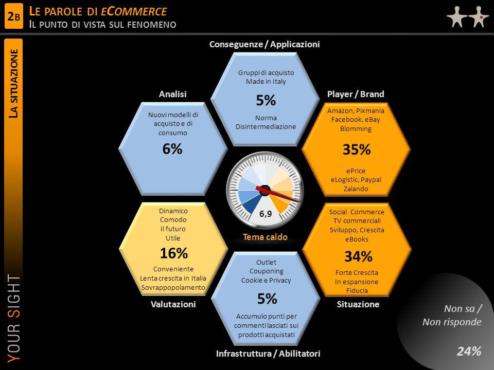 L A SITUAZIONE L E PAROLE DI E C OMMERCE I L PUNTO DI VISTA SUL FENOMENO 6,9 Conseguenze / Applicazioni Player / Brand ValutazioniSituazione Analisi Infrastruttura / Abilitatori Tema caldo Gruppi di acquisto Made in Italy Norma Disintermediazione 5% 35% Amazon, Pixmania Facebook, eBay Blomming ePrice eLogistic, Paypal Zalando 16% Dinamico Comodo Il futuro Utile Conveniente Lenta crescita in Italia Sovrappopolamento Social Commerce TV commerciali Sviluppo, Crescita eBooks Forte Crescita In espansione Fiducia 34% Nuovi modelli di acquisto e di consumo 6% Outlet Couponing Cookie e Privacy Accumulo punti per commenti lasciati sui prodotti acquistati 5% Non sa / Non risponde 24% 2B2B