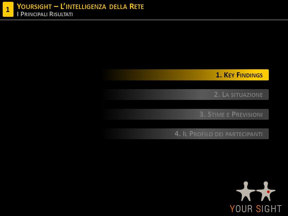 Y OURSIGHT – L' INTELLIGENZA DELLA R ETE I P RINCIPALI R ISULTATI 1.