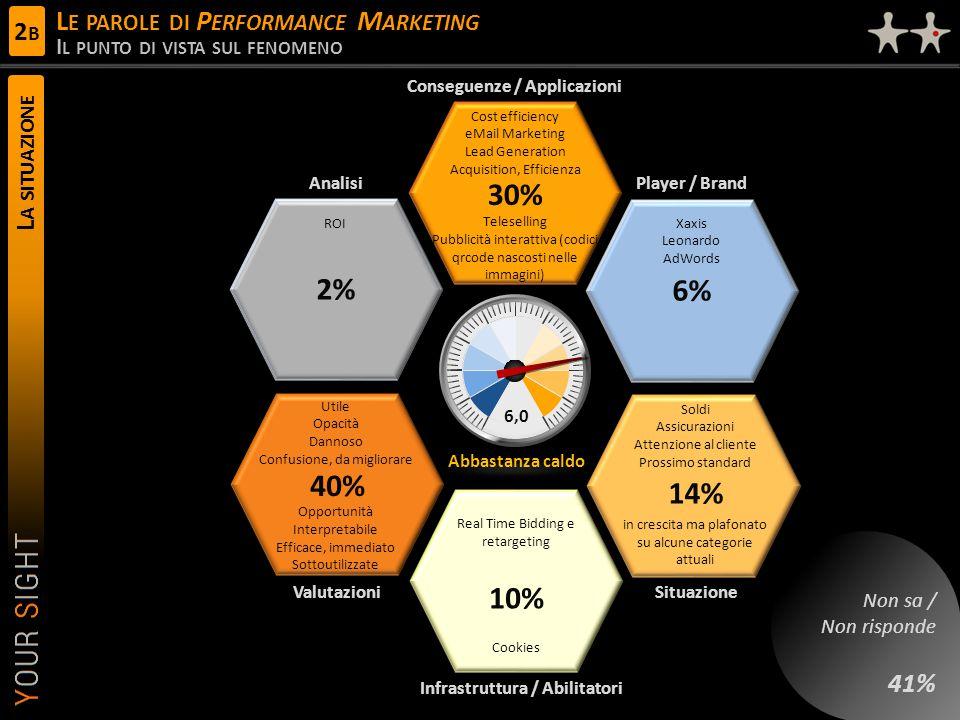 Utile Opacità Dannoso Confusione, da migliorare Opportunità Interpretabile Efficace, immediato Sottoutilizzate L A SITUAZIONE L E PAROLE DI P ERFORMANCE M ARKETING I L PUNTO DI VISTA SUL FENOMENO 6,0 Conseguenze / Applicazioni Player / Brand ValutazioniSituazione Analisi Infrastruttura / Abilitatori Abbastanza caldo Cost efficiency eMail Marketing Lead Generation Acquisition, Efficienza Teleselling Pubblicità interattiva (codici qrcode nascosti nelle immagini) 30% 40% Soldi Assicurazioni Attenzione al cliente Prossimo standard in crescita ma plafonato su alcune categorie attuali 14% 2% Real Time Bidding e retargeting Cookies 10% Xaxis Leonardo AdWords 6% ROI Non sa / Non risponde 41% 2B2B