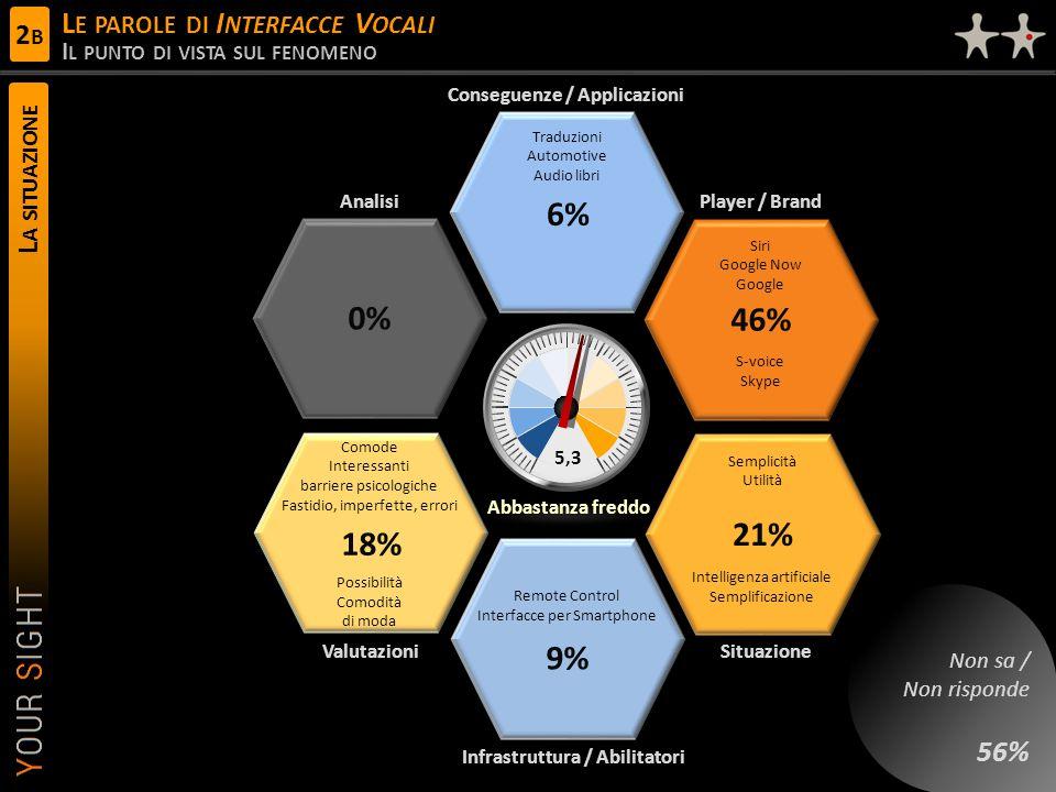 Comode Interessanti barriere psicologiche Fastidio, imperfette, errori Possibilità Comodità di moda L A SITUAZIONE L E PAROLE DI I NTERFACCE V OCALI I L PUNTO DI VISTA SUL FENOMENO 5,3 Conseguenze / Applicazioni Player / Brand ValutazioniSituazione Analisi Infrastruttura / Abilitatori Abbastanza freddo Traduzioni Automotive Audio libri 6% 18% Semplicità Utilità Intelligenza artificiale Semplificazione 21% 0% Remote Control Interfacce per Smartphone 9% Siri Google Now Google S-voice Skype 46% Non sa / Non risponde 56% 2B2B