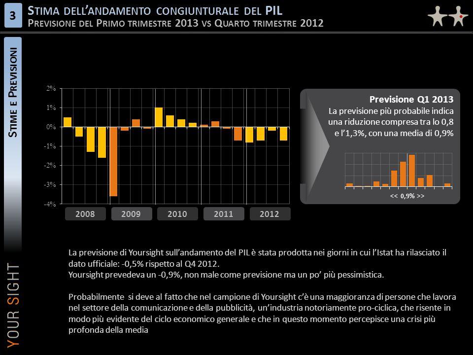 S TIME E P REVISIONI S TIMA DELL ' ANDAMENTO CONGIUNTURALE DEL PIL P REVISIONE DEL P RIMO TRIMESTRE 2013 VS Q UARTO TRIMESTRE 2012 3 2009 2010 2011 2012 2008 Previsione Q1 2013 La previsione più probabile indica una riduzione compresa tra lo 0,8 e l'1,3%, con una media di 0,9% Previsione Q1 2013 La previsione più probabile indica una riduzione compresa tra lo 0,8 e l'1,3%, con una media di 0,9% > La previsione di Yoursight sull'andamento del PIL è stata prodotta nei giorni in cui l'Istat ha rilasciato il dato ufficiale: -0,5% rispetto al Q4 2012.