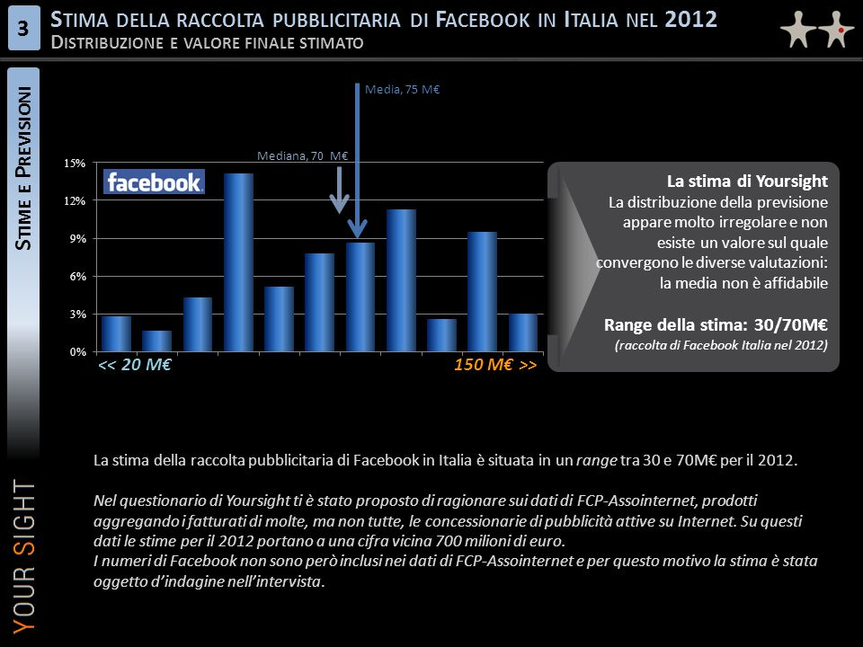 S TIME E P REVISIONI S TIMA DELLA RACCOLTA PUBBLICITARIA DI F ACEBOOK IN I TALIA NEL 2012 D ISTRIBUZIONE E VALORE FINALE STIMATO 3 La stima di Yoursight La distribuzione della previsione appare molto irregolare e non esiste un valore sul quale convergono le diverse valutazioni: la media non è affidabile Range della stima: 30/70M€ (raccolta di Facebook Italia nel 2012) La stima di Yoursight La distribuzione della previsione appare molto irregolare e non esiste un valore sul quale convergono le diverse valutazioni: la media non è affidabile Range della stima: 30/70M€ (raccolta di Facebook Italia nel 2012) << 20 M€150 M€ >> Mediana, 70 M€ Media, 75 M€ La stima della raccolta pubblicitaria di Facebook in Italia è situata in un range tra 30 e 70M€ per il 2012.