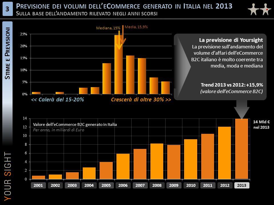 S TIME E P REVISIONI P REVISIONE DEI VOLUMI DELL ' E C OMMERCE GENERATO IN I TALIA NEL 2013 S ULLA BASE DELL ' ANDAMENTO RILEVATO NEGLI ANNI SCORSI 3 La previsione di Yoursight La previsione sull'andamento del volume d'affari dell'eCommerce B2C italiano è molto coerente tra media, moda e mediana Trend 2013 vs 2012: +15,9% (valore dell'eCommerce B2C) La previsione di Yoursight La previsione sull'andamento del volume d'affari dell'eCommerce B2C italiano è molto coerente tra media, moda e mediana Trend 2013 vs 2012: +15,9% (valore dell'eCommerce B2C) << Calerà del 15-20%Crescerà di oltre 30% >> 2006 2007 2008 2009 2002 2003 2004 2005 2001 Valore dell'eCommerce B2C generato in Italia Per anno, in miliardi di Euro 2011 2010 2012 2013 Mediana, 15% Media, 15,9% 14 Mld € nel 2013