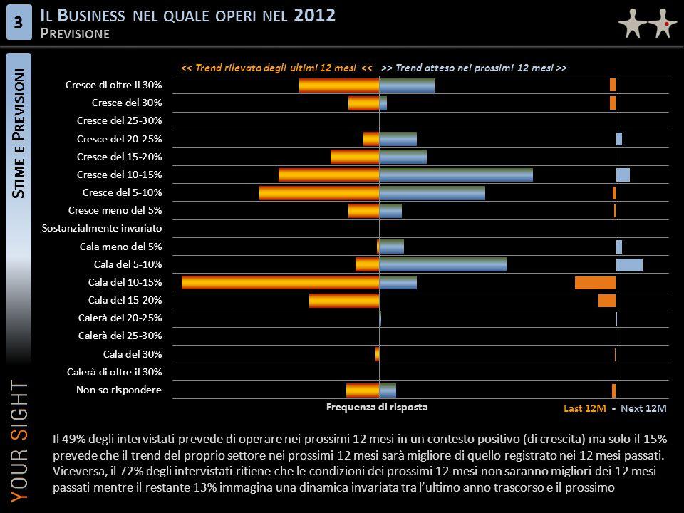 S TIME E P REVISIONI I L B USINESS NEL QUALE OPERI NEL 2012 P REVISIONE 3 Last 12M - Next 12M << Trend rilevato degli ultimi 12 mesi <<>> Trend atteso nei prossimi 12 mesi >> Frequenza di risposta Il 49% degli intervistati prevede di operare nei prossimi 12 mesi in un contesto positivo (di crescita) ma solo il 15% prevede che il trend del proprio settore nei prossimi 12 mesi sarà migliore di quello registrato nei 12 mesi passati.