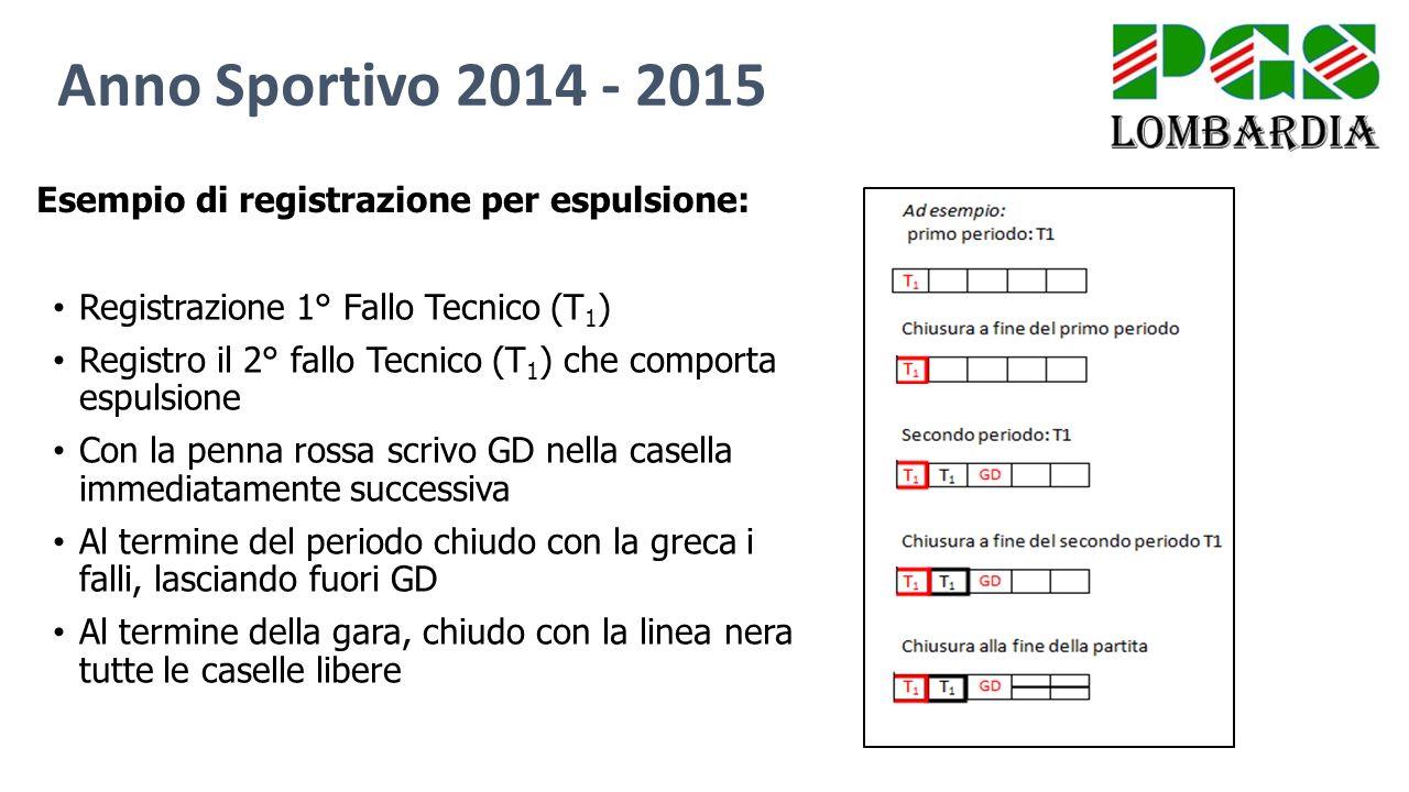 Anno Sportivo 2014 - 2015 Registrazione 1° Fallo Tecnico (T 1 ) Registro il 2° fallo Tecnico (T 1 ) che comporta espulsione Con la penna rossa scrivo