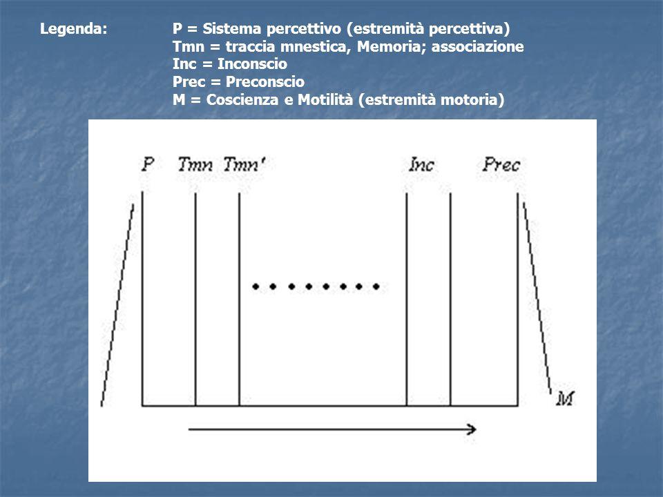 Legenda:P = Sistema percettivo (estremità percettiva) Tmn = traccia mnestica, Memoria; associazione Inc = Inconscio Prec = Preconscio M = Coscienza e