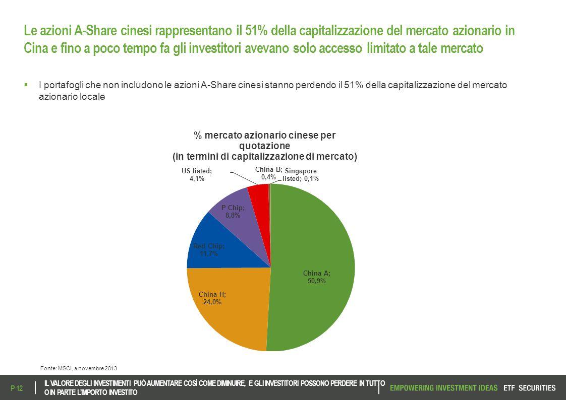 Le azioni A-Share cinesi rappresentano il 51% della capitalizzazione del mercato azionario in Cina e fino a poco tempo fa gli investitori avevano solo