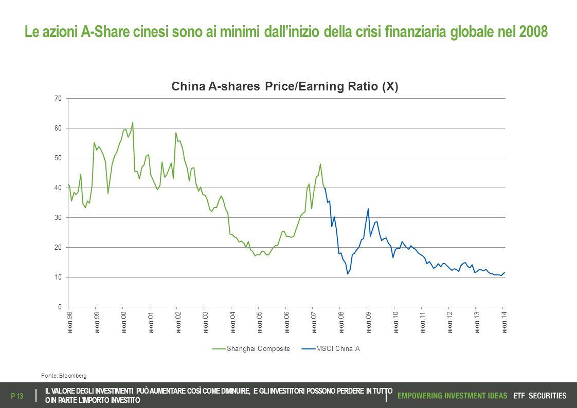 Le azioni A-Share cinesi sono ai minimi dall'inizio della crisi finanziaria globale nel 2008 Fonte: Bloomberg IL VALORE DEGLI INVESTIMENTI PUÒ AUMENTA