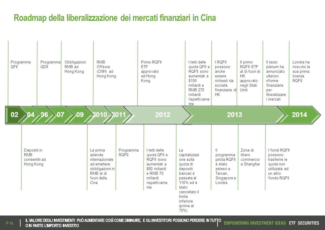 Roadmap della liberalizzazione dei mercati finanziari in Cina Programma QFII Programma QDII Programma RQFII Primo RQFII ETF approvato ad Hong Kong I t