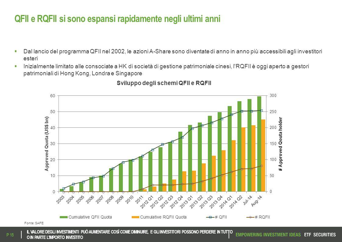 QFII e RQFII si sono espansi rapidamente negli ultimi anni  Dal lancio del programma QFII nel 2002, le azioni A-Share sono diventate di anno in anno