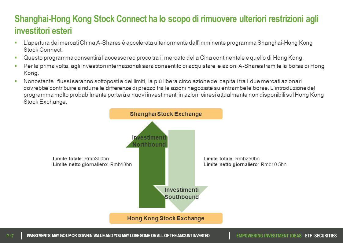 Shanghai-Hong Kong Stock Connect ha lo scopo di rimuovere ulteriori restrizioni agli investitori esteri  L'apertura dei mercati China A-Shares è acce