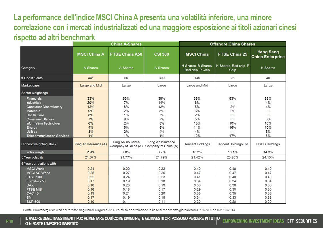 La performance dell'indice MSCI China A presenta una volatilità inferiore, una minore correlazione con i mercati industrializzati ed una maggiore espo