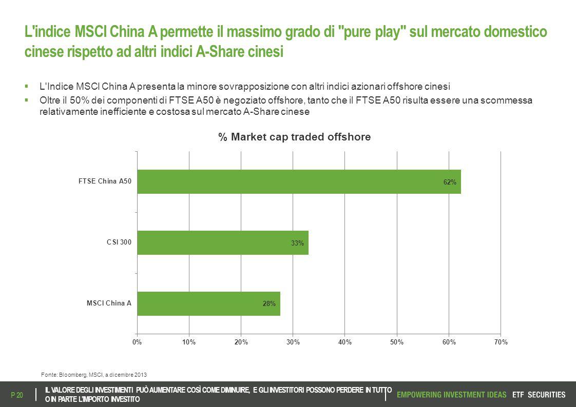 L'indice MSCI China A permette il massimo grado di