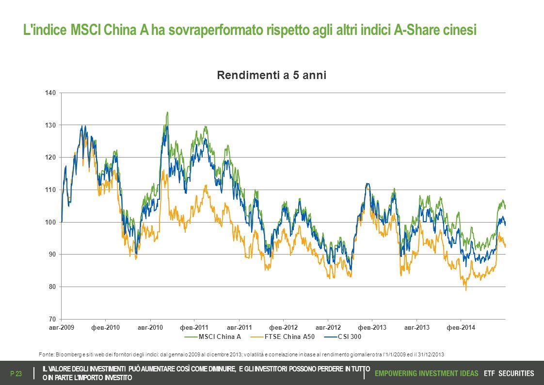 L'indice MSCI China A ha sovraperformato rispetto agli altri indici A-Share cinesi Fonte: Bloomberg e siti web dei fornitori degli indici: dal gennaio
