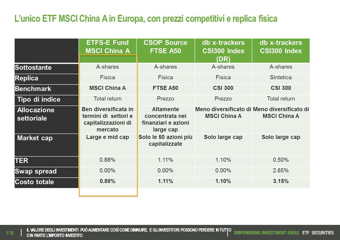 L'unico ETF MSCI China A in Europa, con prezzi competitivi e replica fisica IL VALORE DEGLI INVESTIMENTI PUÒ AUMENTARE COSÌ COME DIMINUIRE, E GLI INVE