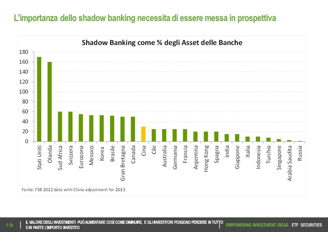 L'importanza dello shadow banking necessita di essere messa in prospettiva IL VALORE DEGLI INVESTIMENTI PUÒ AUMENTARE COSÌ COME DIMINUIRE, E GLI INVES