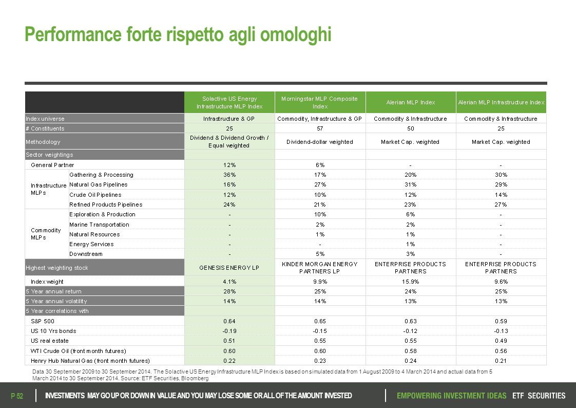 Performance forte rispetto agli omologhi INVESTMENTS MAY GO UP OR DOWN IN VALUE AND YOU MAY LOSE SOME OR ALL OF THE AMOUNT INVESTED P 52 Data 30 September 2009 to 30 September 2014.