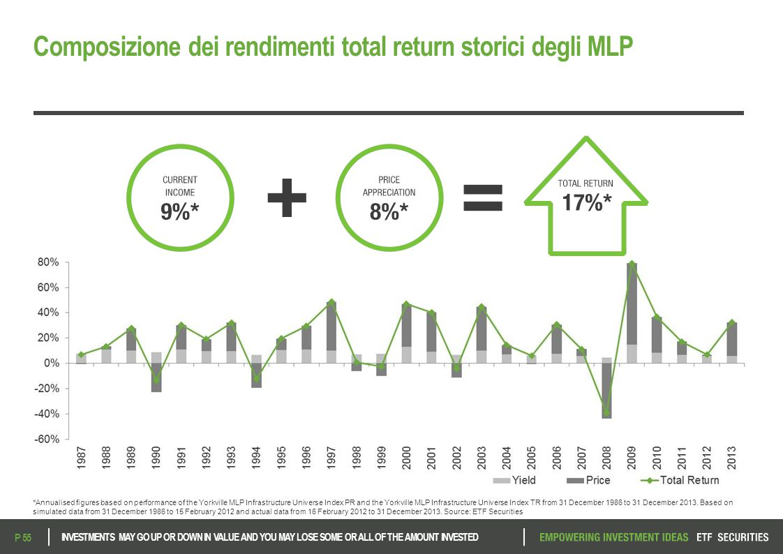 Composizione dei rendimenti total return storici degli MLP INVESTMENTS MAY GO UP OR DOWN IN VALUE AND YOU MAY LOSE SOME OR ALL OF THE AMOUNT INVESTED P 55 *Annualised figures based on performance of the Yorkville MLP Infrastructure Universe Index PR and the Yorkville MLP Infrastructure Universe Index TR from 31 December 1986 to 31 December 2013.