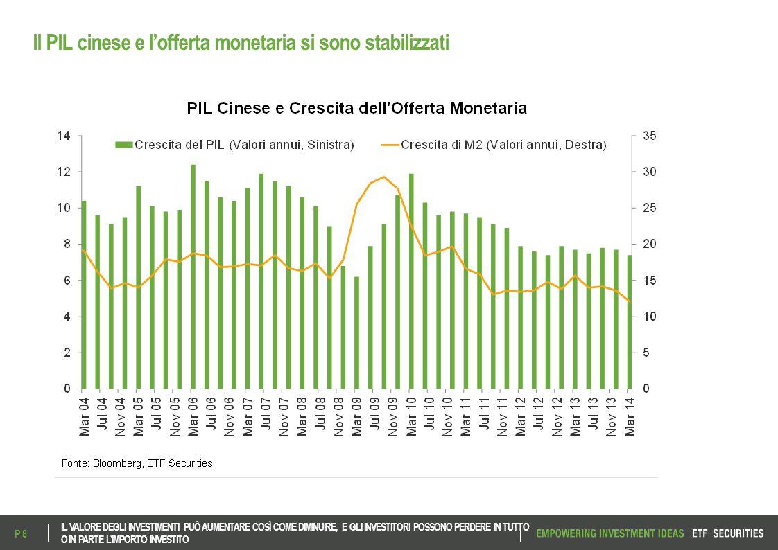 Il PIL cinese e l'offerta monetaria si sono stabilizzati IL VALORE DEGLI INVESTIMENTI PUÒ AUMENTARE COSÌ COME DIMINUIRE, E GLI INVESTITORI POSSONO PER