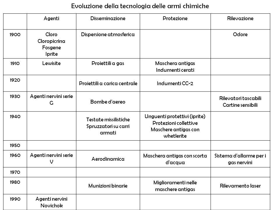 AgentiDisseminazioneProtezioneRilevazione 1900Cloro Cloropicrina Fosgene Iprite Dispersione atmosfericaOdore 1910LewisiteProiettili a gasMaschera anti