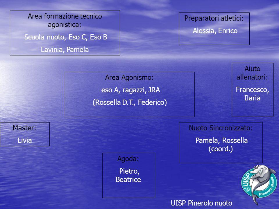 UISP Pinerolo nuoto Area Agonismo: eso A, ragazzi, JRA (Rossella D.T., Federico) Area formazione tecnico agonistica: Scuola nuoto, Eso C, Eso B Lavini