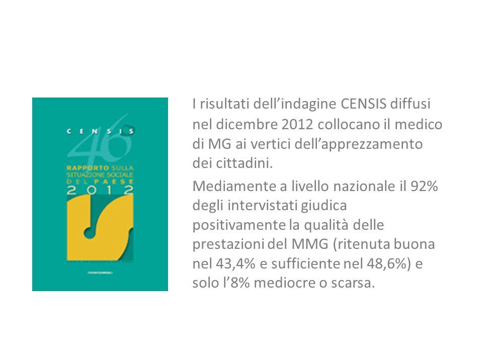 I risultati dell'indagine CENSIS diffusi nel dicembre 2012 collocano il medico di MG ai vertici dell'apprezzamento dei cittadini.