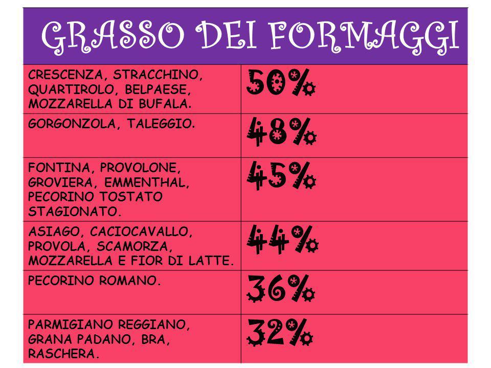 GRASSO DEI FORMAGGI CRESCENZA, STRACCHINO, QUARTIROLO, BELPAESE, MOZZARELLA DI BUFALA. 50% GORGONZOLA, TALEGGIO. 48% FONTINA, PROVOLONE, GROVIERA, EMM