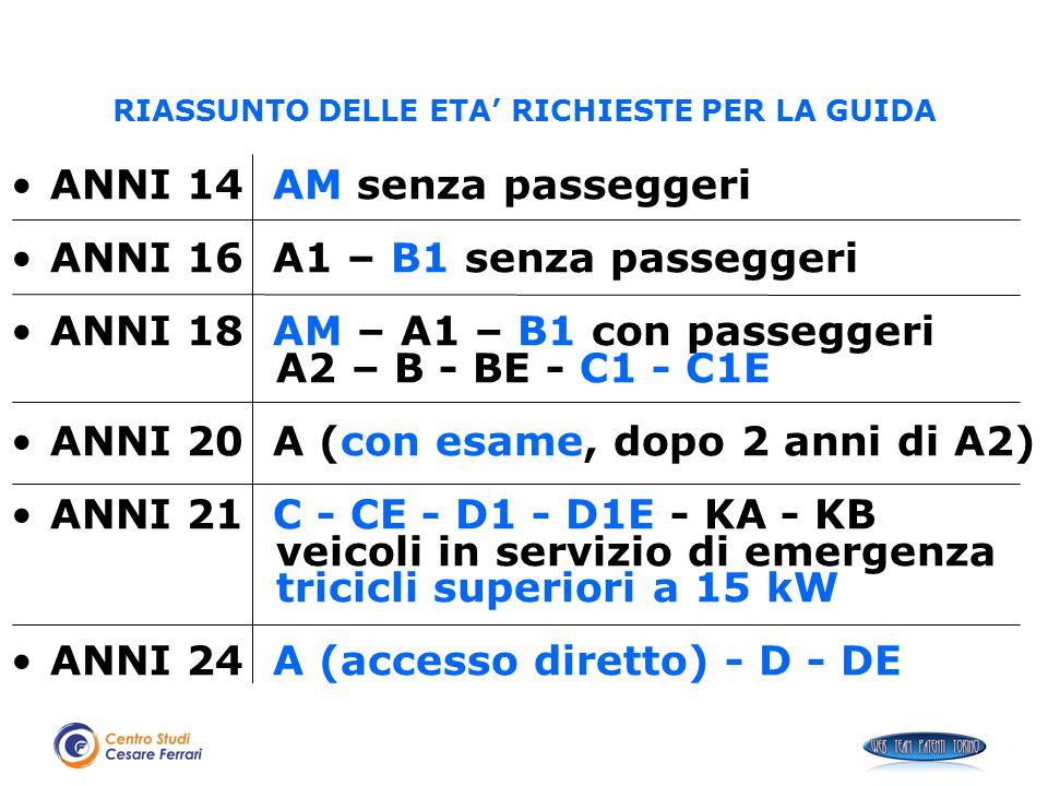 RIASSUNTO DELLE ETA' RICHIESTE PER LA GUIDA ANNI 14 AM senza passeggeri ANNI 16 A1 – B1 senza passeggeri ANNI 18 AM – A1 – B1 con passeggeri A2 – B -