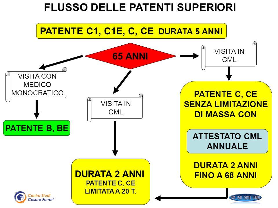 FLUSSO DELLE PATENTI SUPERIORI PATENTE C1, C1E, C, CE DURATA 5 ANNI PATENTE B, BE 65 ANNI PATENTE C, CE SENZA LIMITAZIONE DI MASSA CON DURATA 2 ANNI F