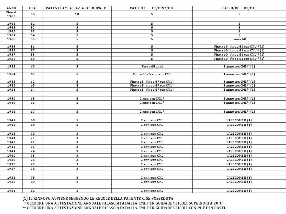 ANNOETA'PATENTI. AM, A1, A2, A, B1, B, B96, BEPAT. C/CE C1/C197/C1EPAT. D/DE D1/D1E Fino al 1965 501055 196451555 196352555 196253555 196154555 196055