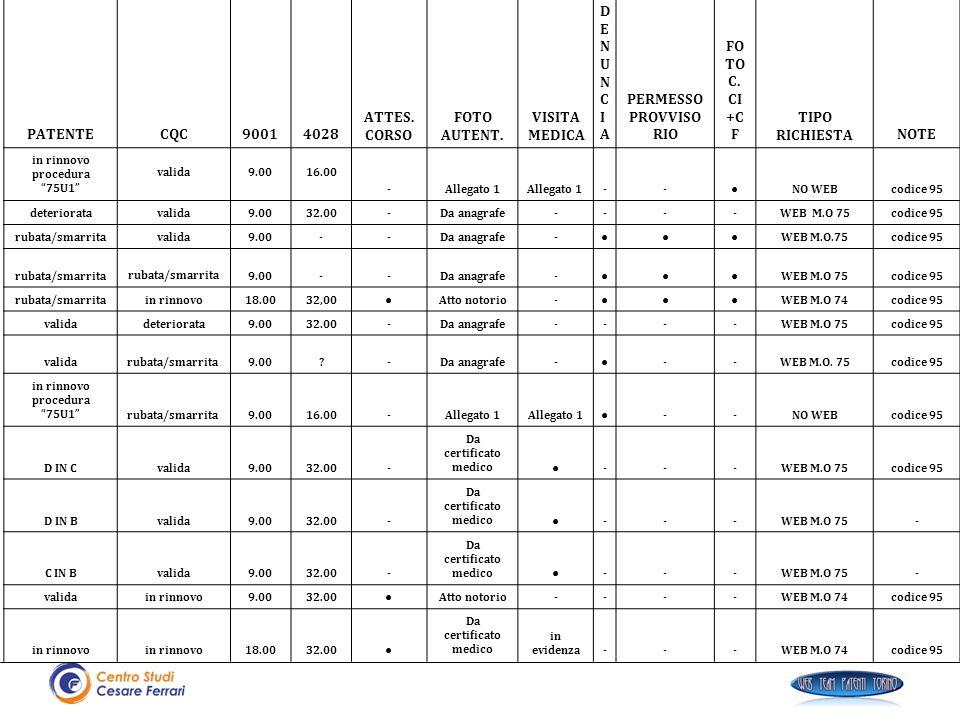 PATENTECQC90014028 ATTES. CORSO FOTO AUTENT. VISITA MEDICA DENUNCIADENUNCIA PERMESSO PROVVISO RIO FO TO C. CI +C FNOTE TIPO RICHIESTA in rinnovo proce