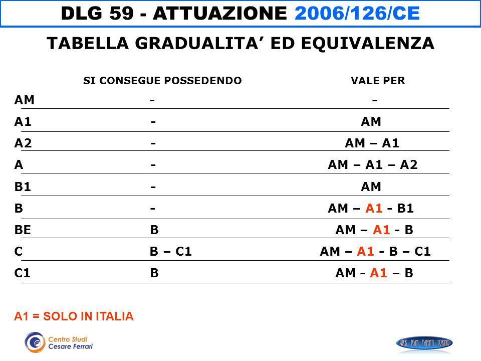 DLG 59 - ATTUAZIONE 2006/126/CE AM - - A1 - AM A2 - AM – A1 A - AM – A1 – A2 B1 - AM B - AM – A1 - B1 BE B AM – A1 - B C B – C1 AM – A1 - B – C1 C1 B