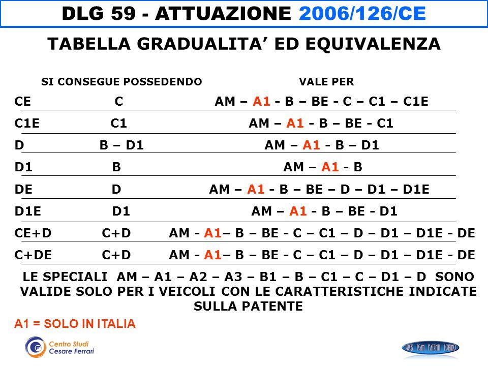 DLG 59 - ATTUAZIONE 2006/126/CE CE C AM – A1 - B – BE - C – C1 – C1E C1E C1 AM – A1 - B – BE - C1 D B – D1 AM – A1 - B – D1 D1 B AM – A1 - B DE D AM –