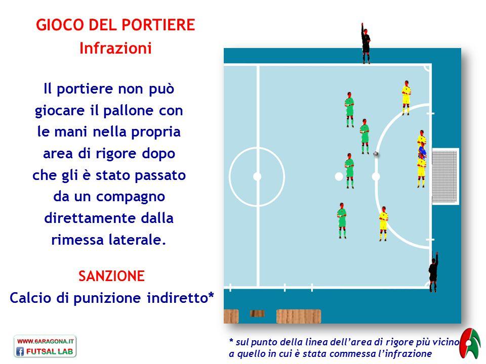 GIOCO DEL PORTIERE Infrazioni SANZIONE Calcio di punizione indiretto* Il portiere non può giocare il pallone con le mani nella propria area di rigore