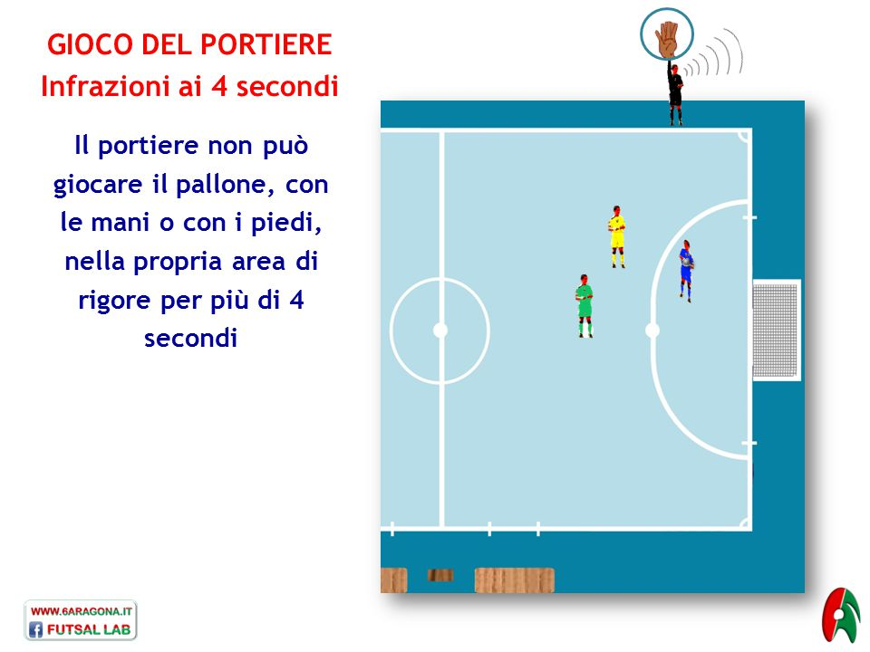 GIOCO DEL PORTIERE Infrazioni ai 4 secondi Il portiere non può giocare il pallone, con le mani o con i piedi, nella propria area di rigore per più di