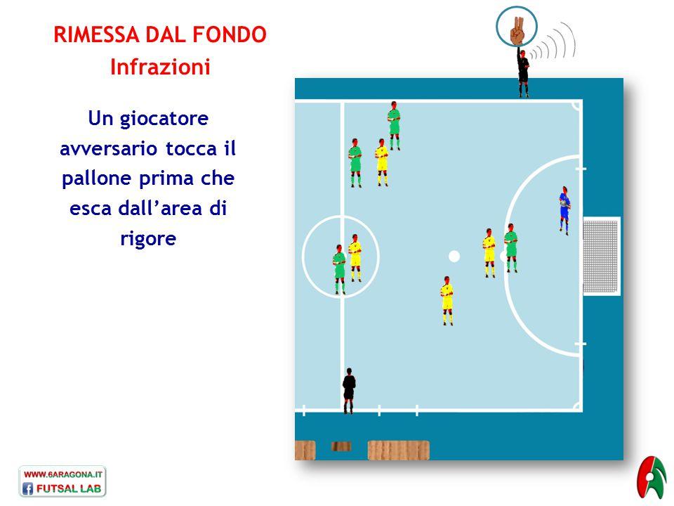 RIMESSA DAL FONDO Infrazioni Un giocatore avversario tocca il pallone prima che esca dall'area di rigore