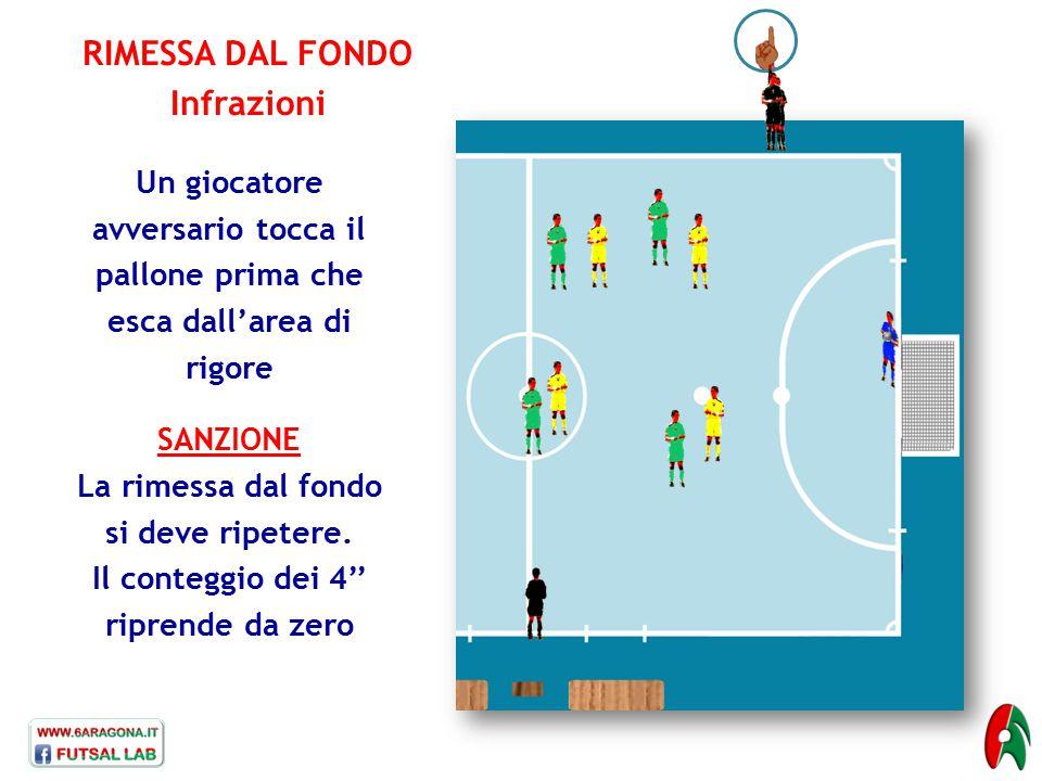 RIMESSA DAL FONDO Infrazioni Un giocatore avversario tocca il pallone prima che esca dall'area di rigore SANZIONE La rimessa dal fondo si deve ripeter