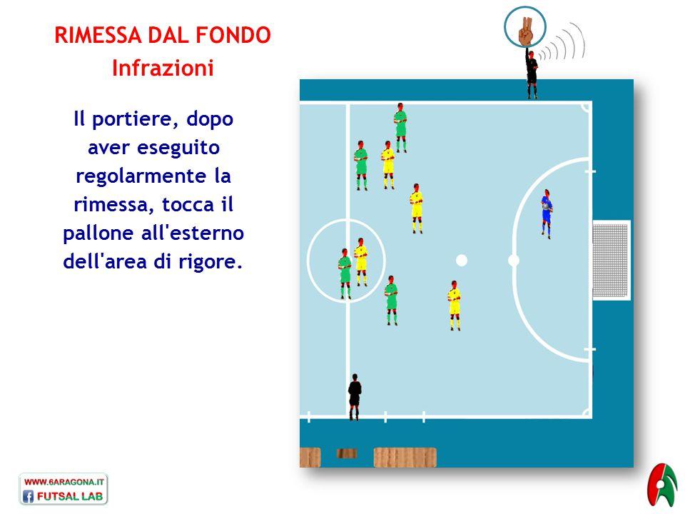 RIMESSA DAL FONDO Infrazioni Il portiere, dopo aver eseguito regolarmente la rimessa, tocca il pallone all'esterno dell'area di rigore.