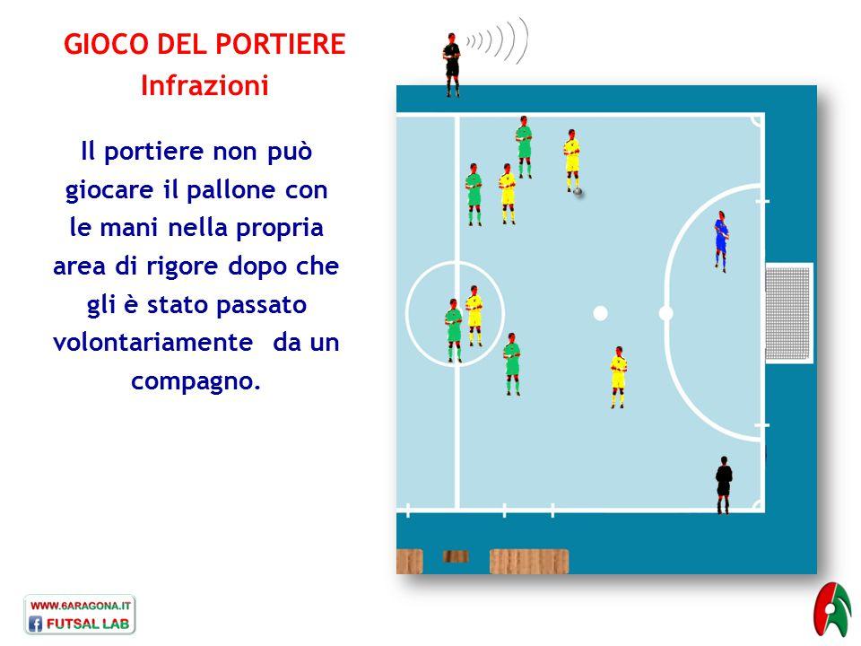 GIOCO DEL PORTIERE Infrazioni Il portiere non può giocare il pallone con le mani nella propria area di rigore dopo che gli è stato passato volontariam