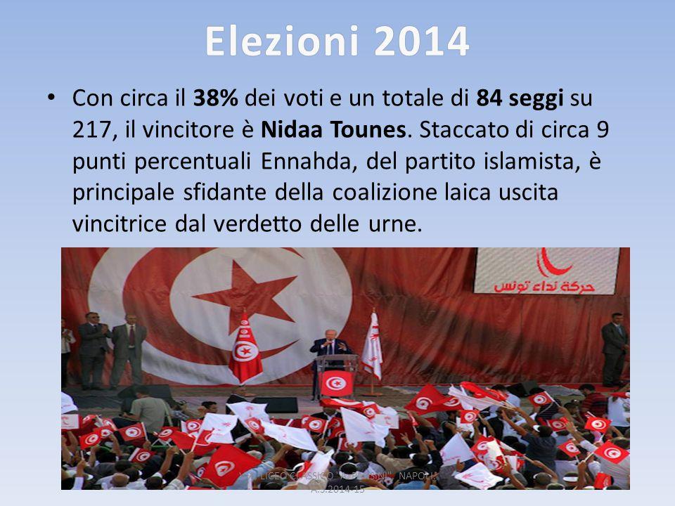 Elezioni 2014Elezioni 2014 Con circa il 38% dei voti e un totale di 84 seggi su 217, il vincitore è Nidaa Tounes. Staccato di circa 9 punti percentual