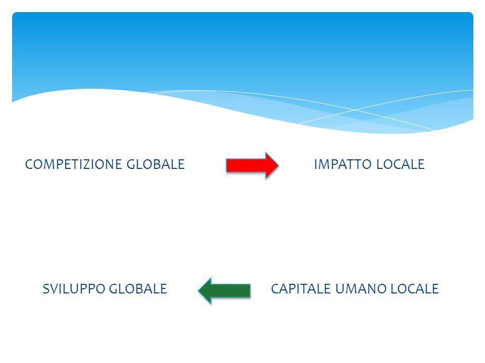 COMPETIZIONE GLOBALE IMPATTO LOCALE CAPITALE UMANO LOCALE SVILUPPO GLOBALE