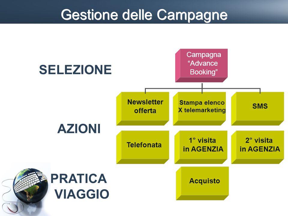 Gestione delle Campagne Campagna Advance Booking Newsletter offerta Stampa elenco X telemarketing SMSTelefonata 1° visita in AGENZIA SELEZIONE AZIONI Acquisto 2° visita in AGENZIA PRATICA VIAGGIO