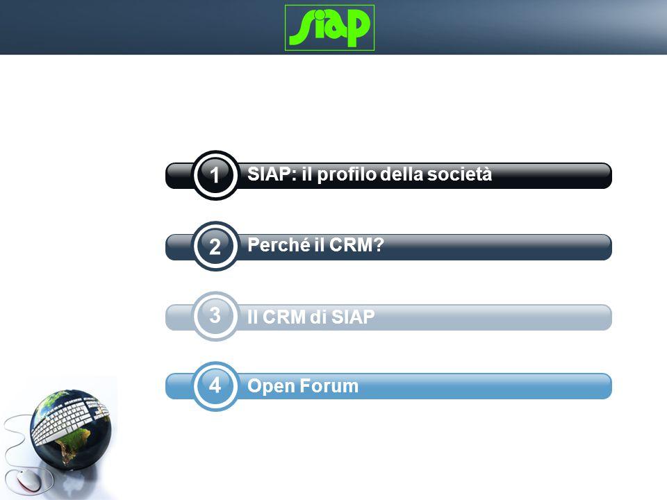 4 3 2 1 SIAP: il profilo della società Perché il CRM Il CRM di SIAP Open Forum