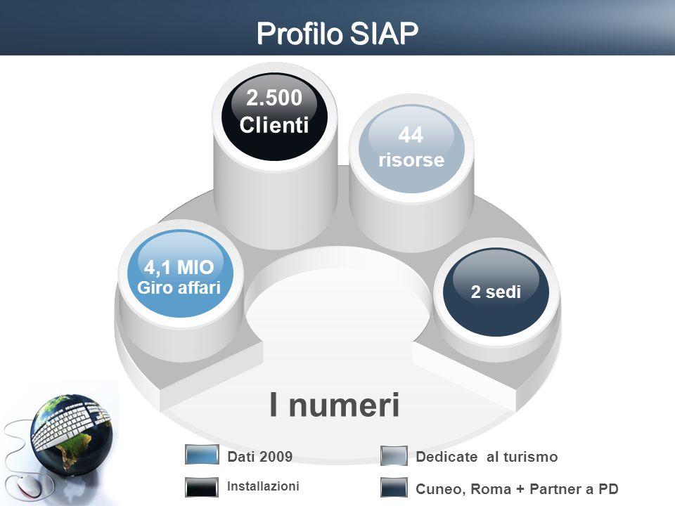 I segmenti della Clientela = TIPI SOGGETTO Clienti Clienti acquisiti Prospect Villaggisti Frequentatori palestre Amanti SUBCRAL aziende