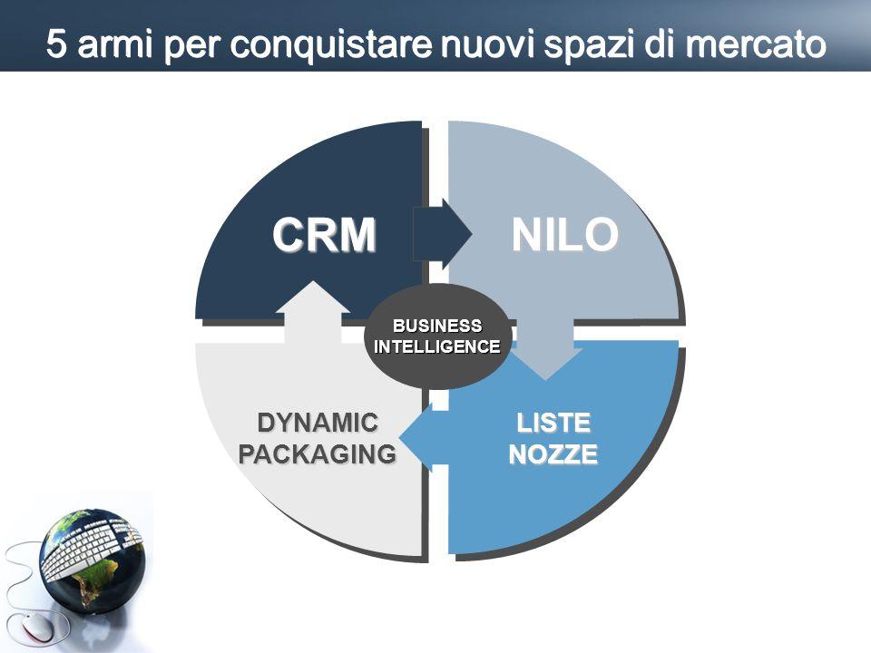 5 armi per conquistare nuovi spazi di mercato CRMNILO LISTE NOZZE DYNAMIC PACKAGING BUSINESS INTELLIGENCE